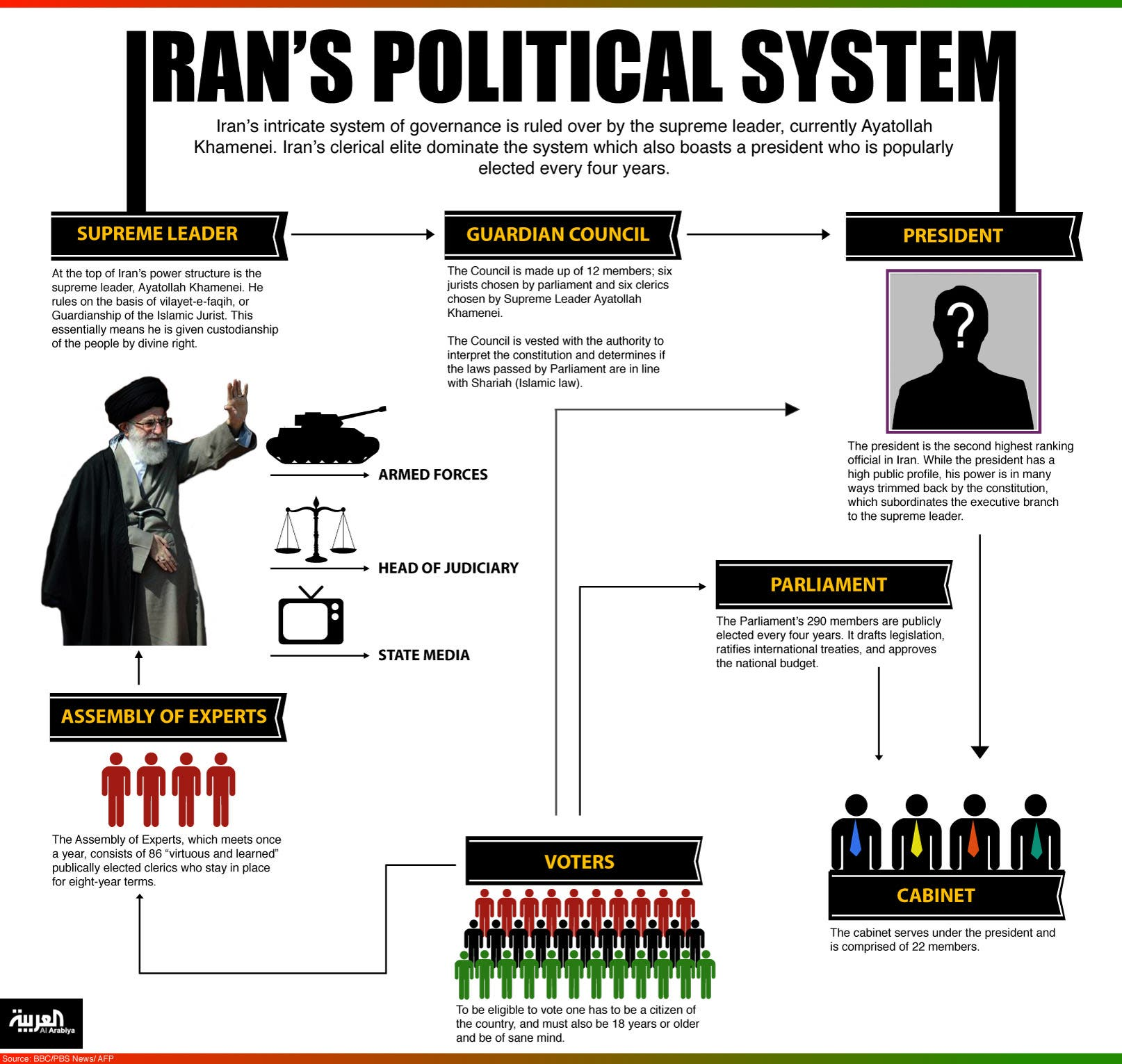 Political systems infographic