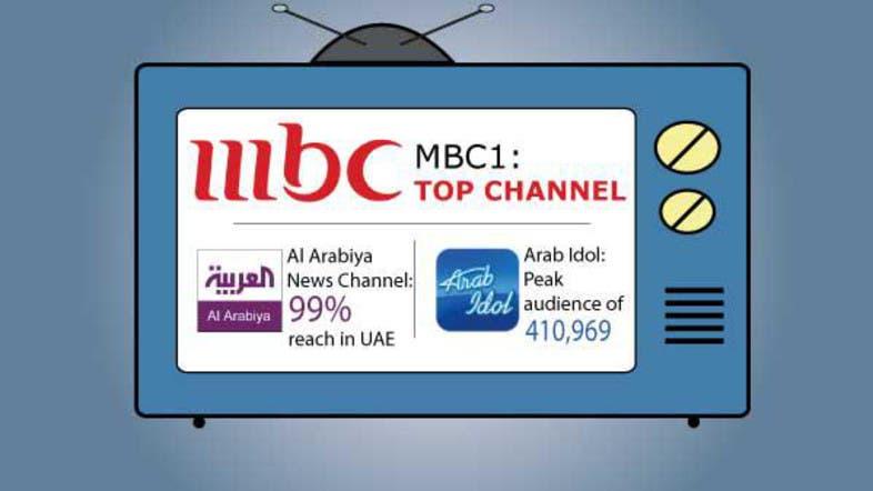 Org za mbc1 arabic live stream html arab idol mbc1 and al arabiya