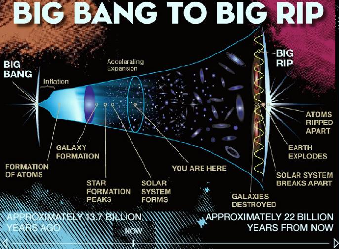 مضى منذ الانفجار الكبير 13 مليار و800 مليون عام، وبقي 22 مليارا حتى التمزق العظيم، ونهاية الكون بمن فيه