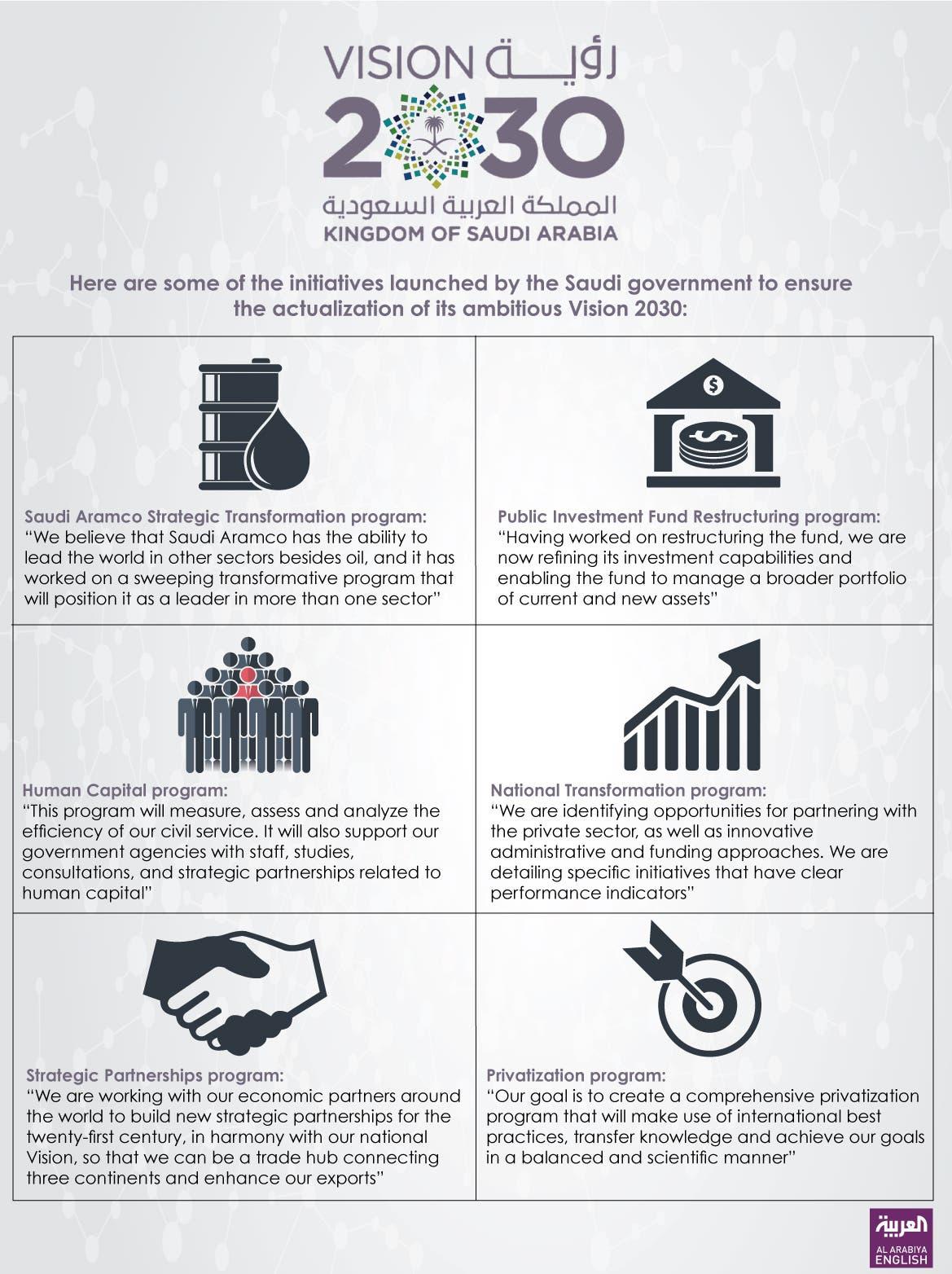 Full Text Of Saudi Arabia S Vision 2030 Al Arabiya English