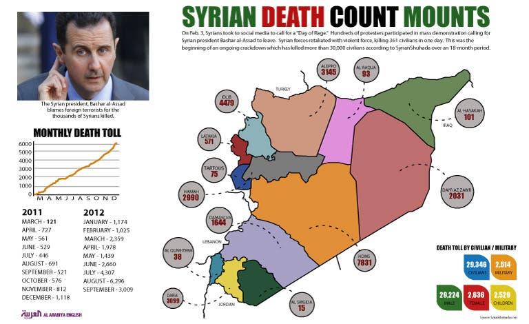 Info-graphic: (Design by Farwa Rizwan/Al Arabiya English)