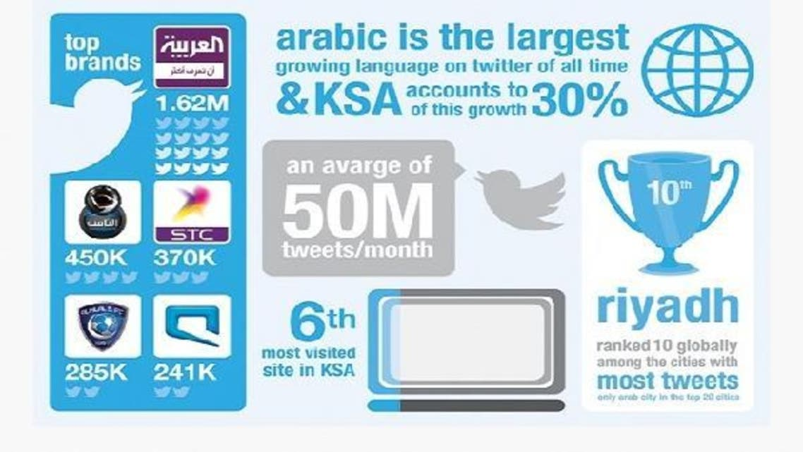 Al Arabiya was ranked as the top media brand on Twitter with 1.62 million followers, followed by MBC\'s Thamena television show with 450,000 followers. (Photo courtesy of: www.thesocialclinic.com.)