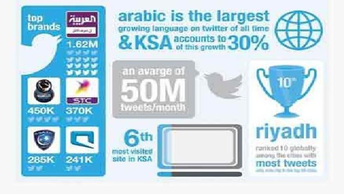 العربیہ نے سب سے بڑے سوشل میڈیا برانڈ کا اعزاز جیت لیا