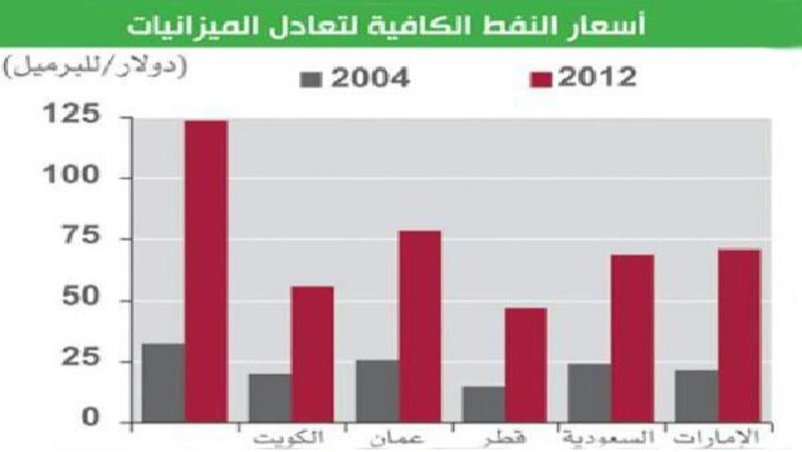 فيتش: الاقتصاد الكويتي يتراجع بسبب المناخ السياسي