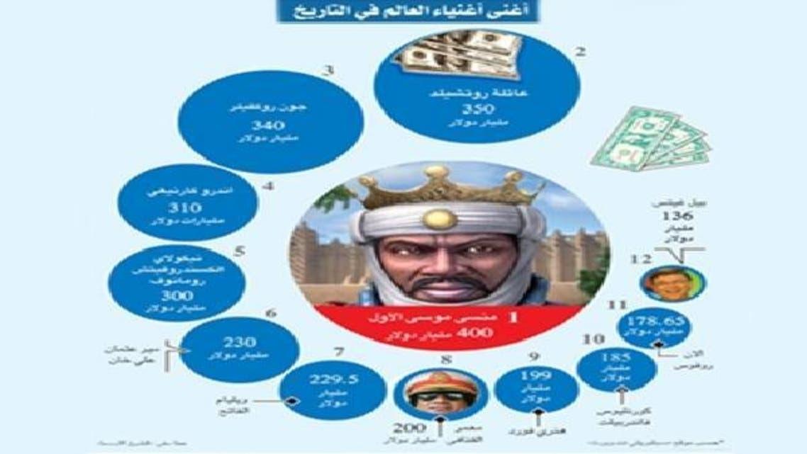 مالی کے شاہ مانسا موسیٰ 700 برس بعد بھی دنیا کی امیر ترین شخصیت