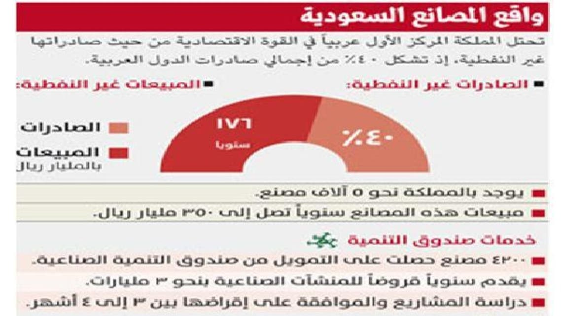 350 مليار ريال مبيعات سنوية لـ5000 مصنع سعودي