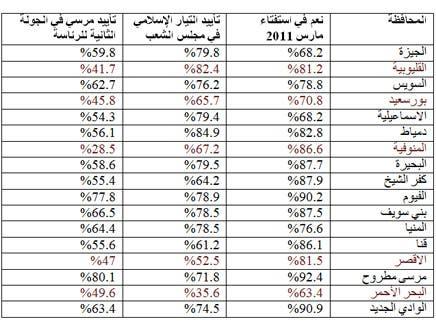 السلوك التصويتي لمحافظات المرحلة الثانية في انتخابات سابقة