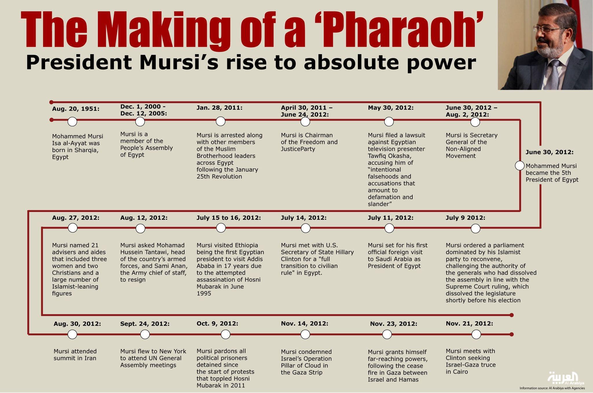 Info-graph: President Mohammed Mursi\'s rise to absolute power.(Al Arabiya)