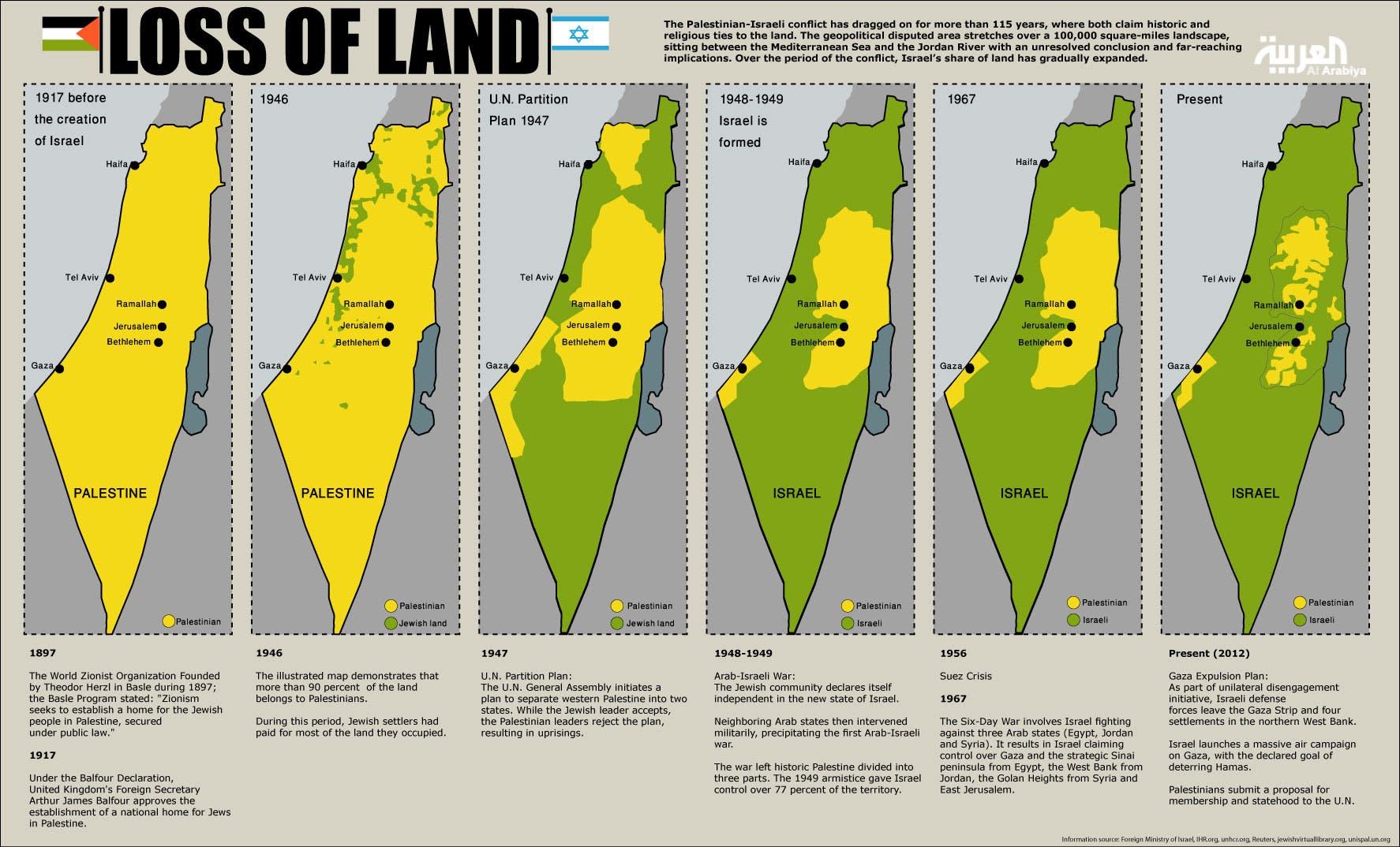 Info-graphic: Loss Of Land - How Palestinians gradually lost their land over the years. (Design by Farwa Rizwan / Al Arabiya English)