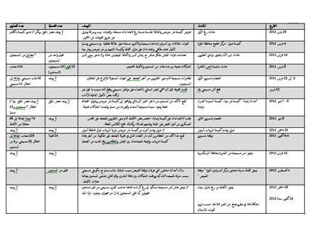 جدول بالأحداث الطائفية بعد الثورة