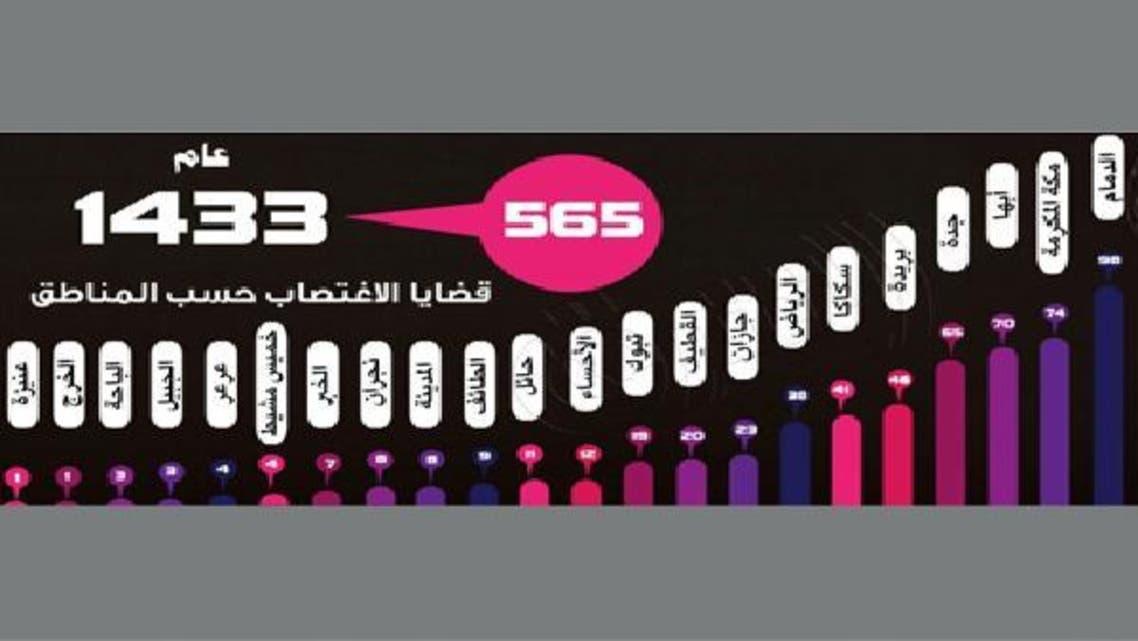 565 قضية اغتصاب في محاكم السعودية العام الماضي