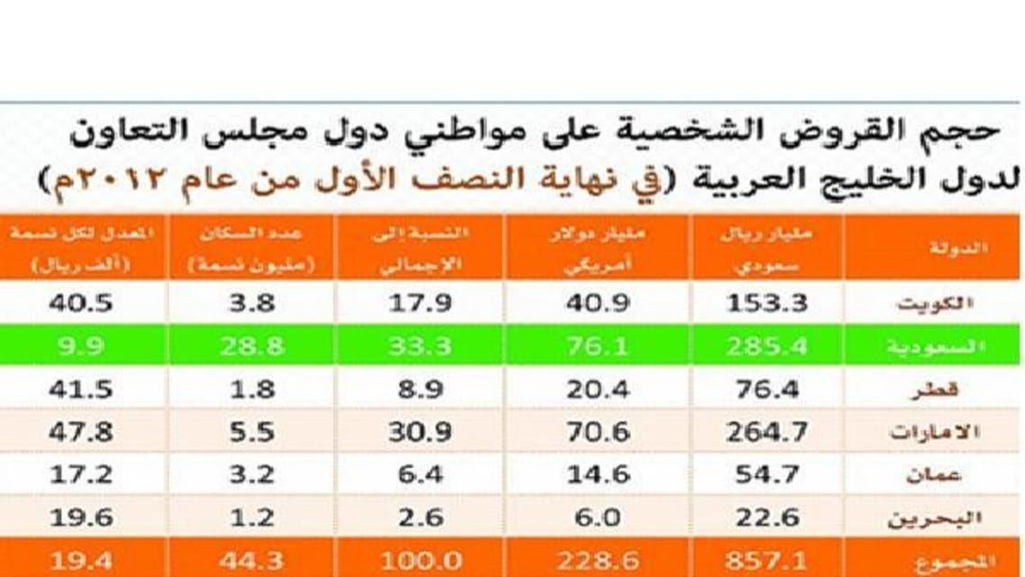 قروض الخليجيين الشخصية ترتفع إلى 228 مليار دولار
