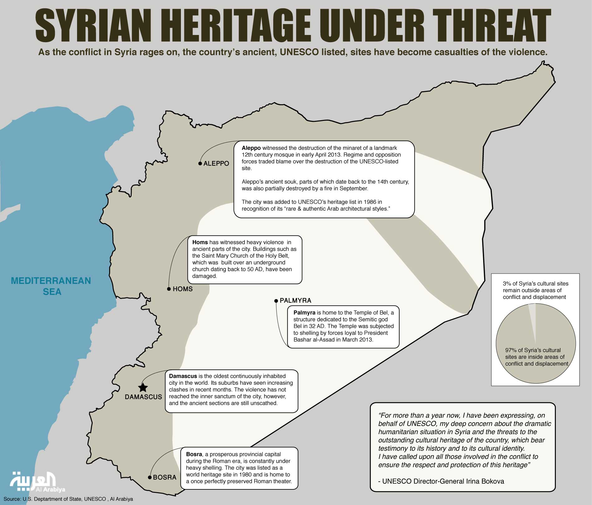Info graphic: Syrian heritage under threat (Design by Farwa Rizwan / Al Arabiya English)