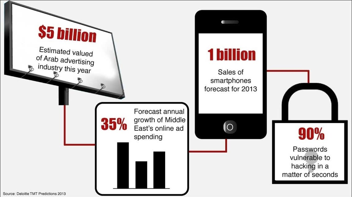 Deloitte forecasts that the Middle East's digital-advertising market will grow by 35 percent annually.