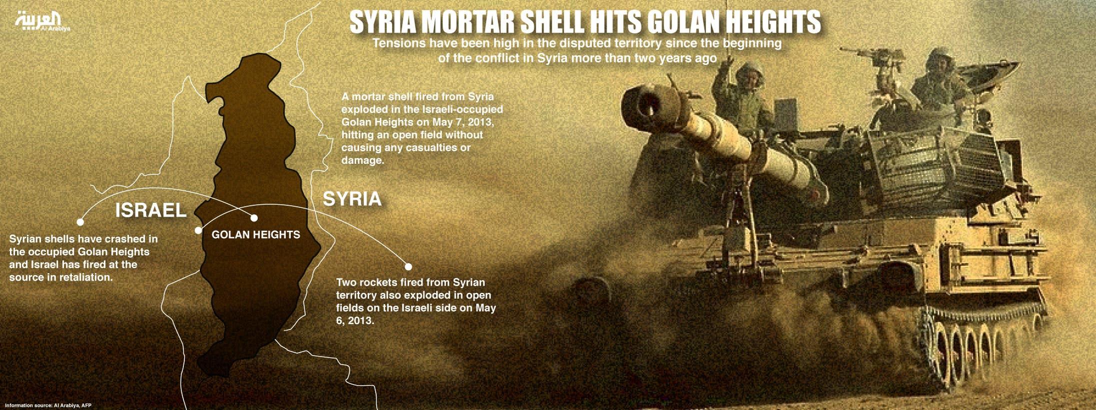 info graphic: Syria mortar shell hits Golan Heights (Design by Farwa Rizwan / Al Arabiya English)