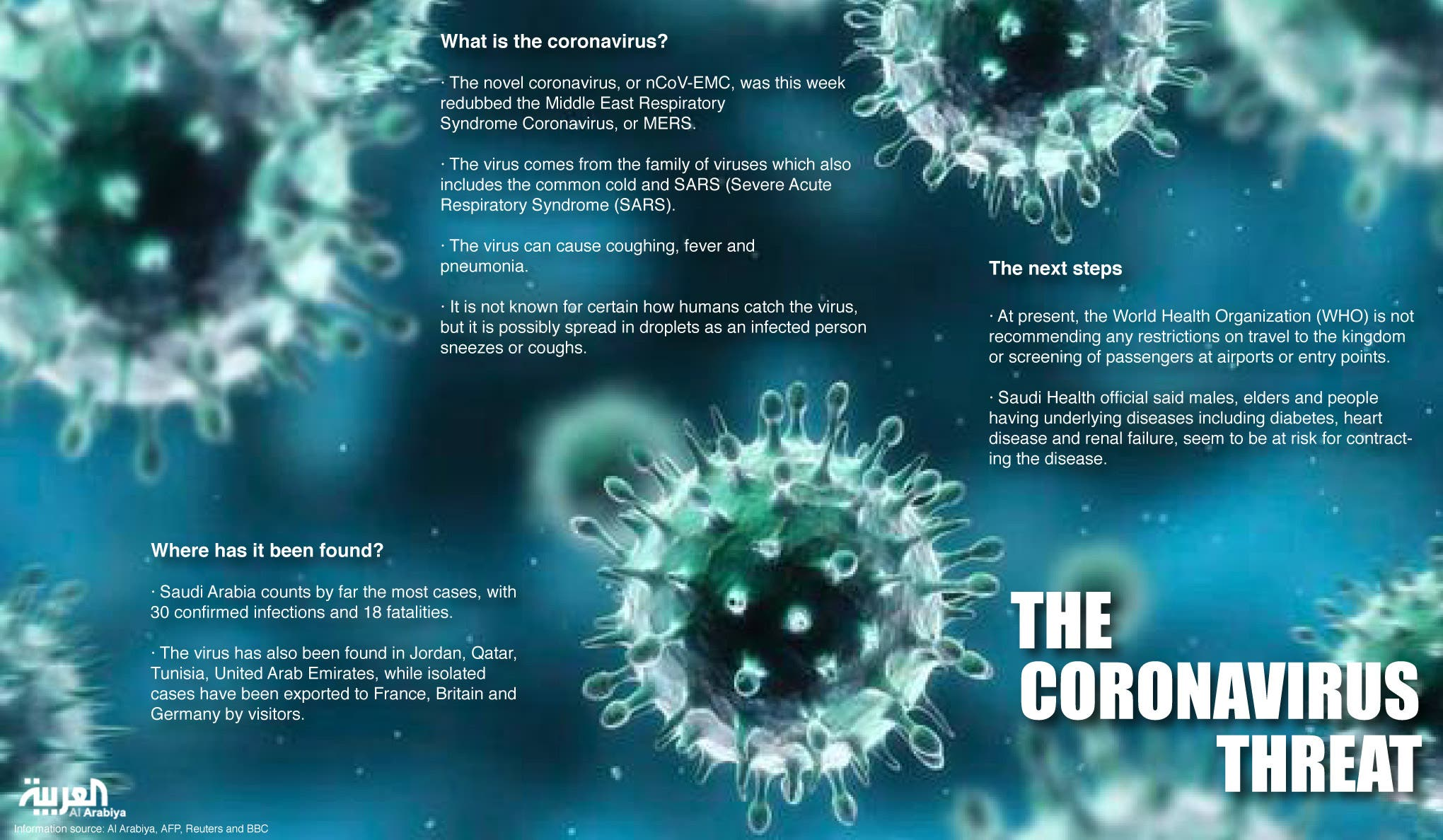 Info graphic: The Coronavirus threat? (Design by Farwa Rizwan / Al Arabiya English)
