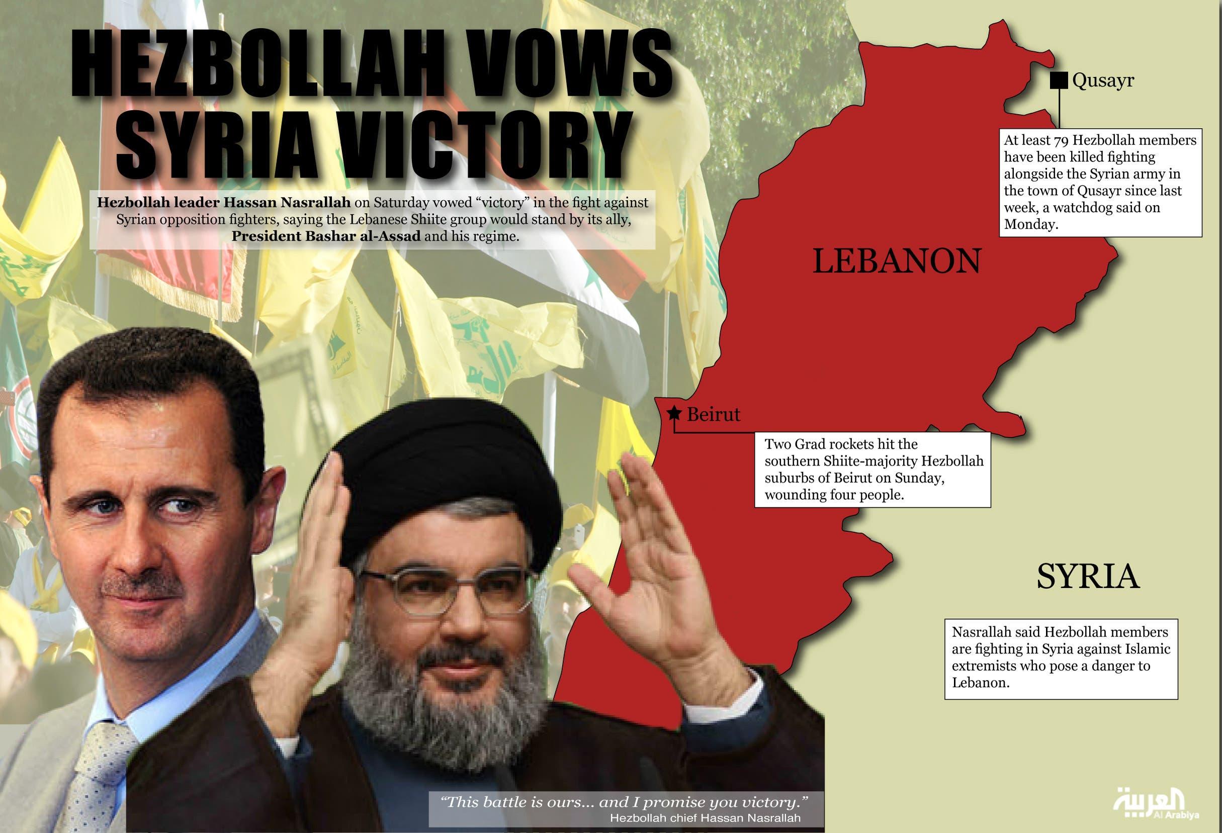 Info graphic: Hezbollah vows Syria victory (Design by Farwa Rizwan / Al Arabiya English)