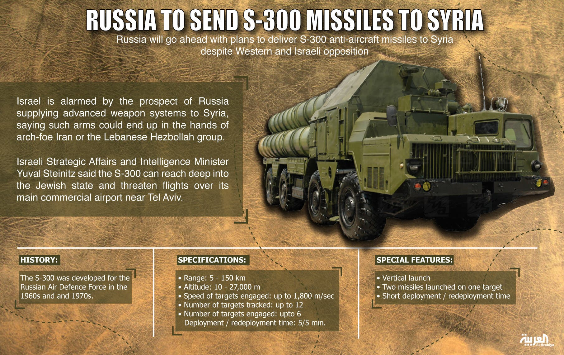 Image result for Russian S300 for Syria