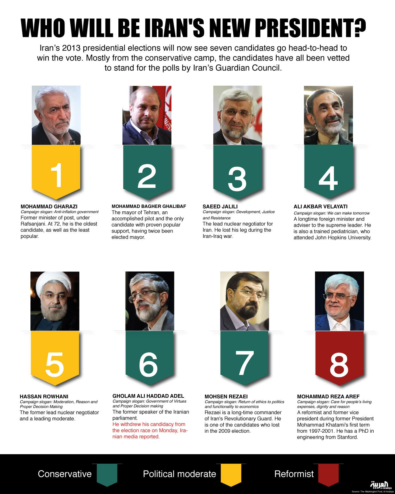 Infographic: Who will be Iran's new president? (Design by Farwa Rizwan / Al Arabiya English)