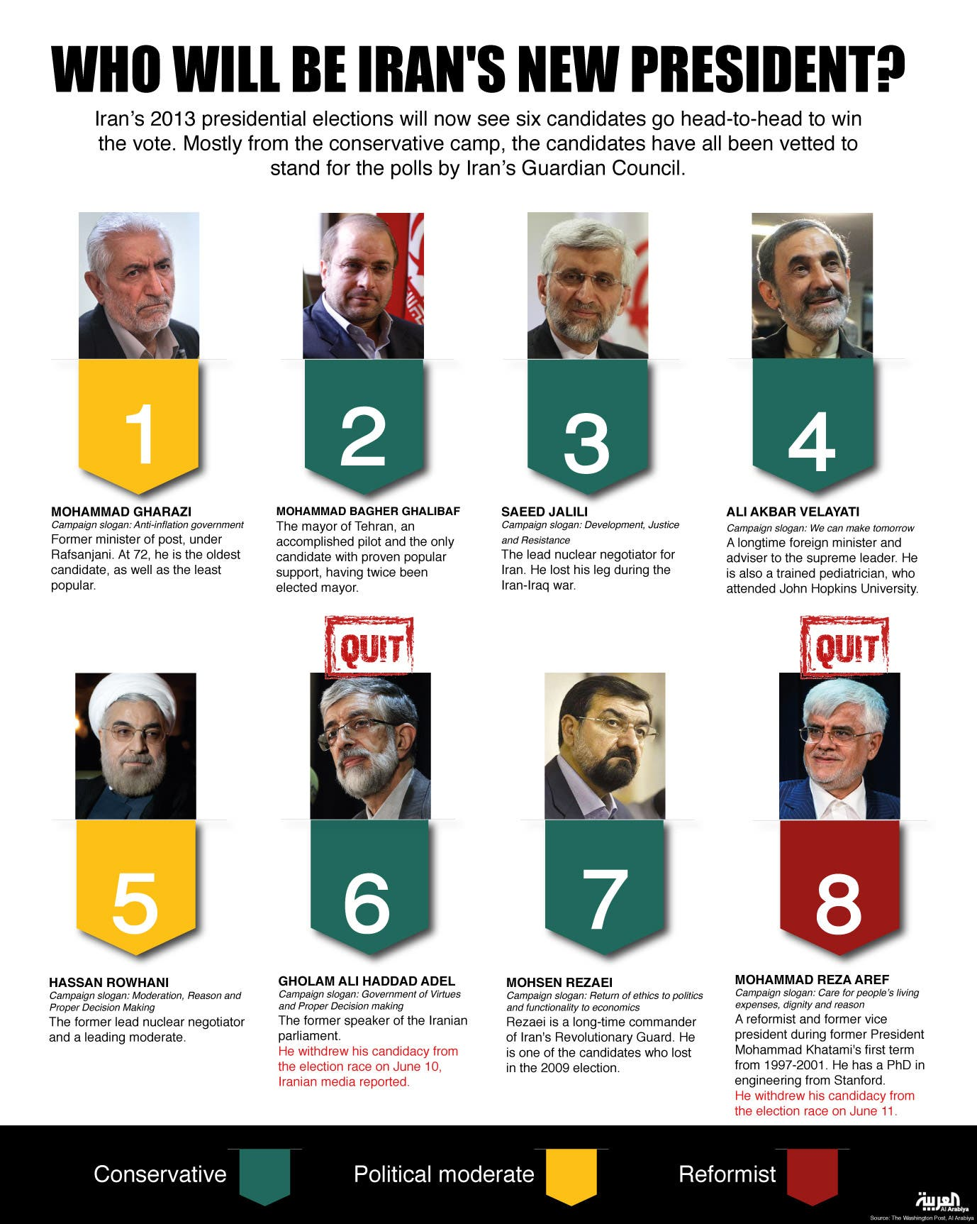 Infographic: Who will be Iran's new president? (Design by Farwa Rizwan/Al Arabiya English)