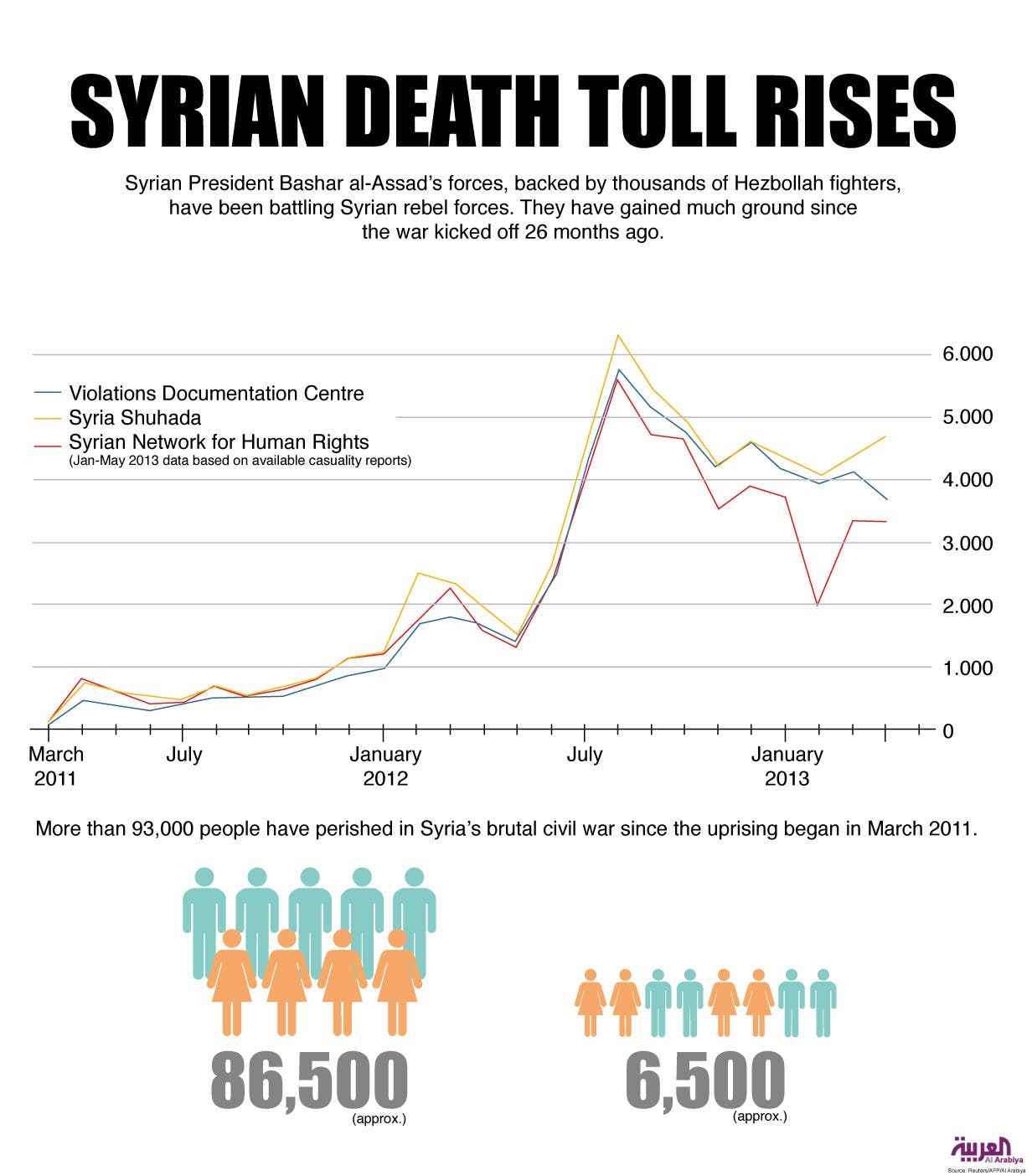 Infographic: Syrian death toll rises (Design by Farwa Rizwan / Al Arabiya English)