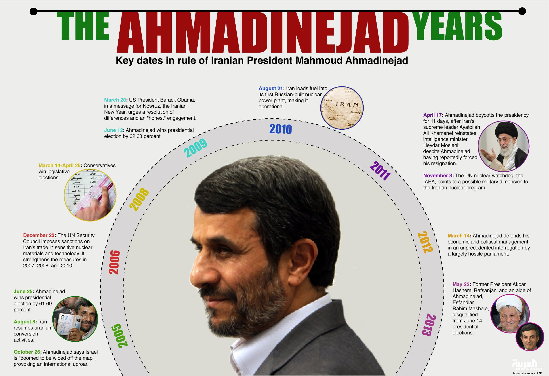 Infographic: The Ahmadinejad years (Design by Farwa Rizwan / Al Arabiya English)