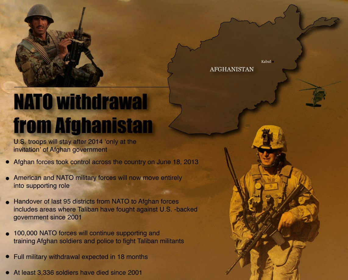 Infographic: NATO withdrawal from Afghanistan (Design by Farwa Rizwan / Al Arabiya English)