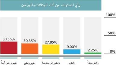 61% من المستهلكين غير راضين عن وكلاء السيارات بالسعودية