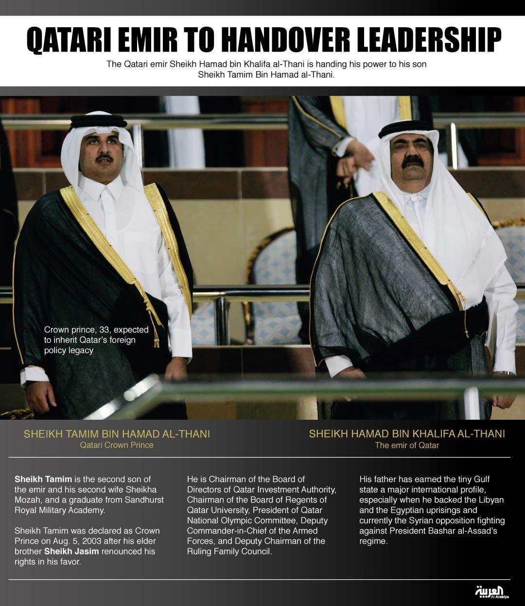Infographic: Qatari emir to handover leadership (Design by Farwa Rizwan / Al Arabiya English)