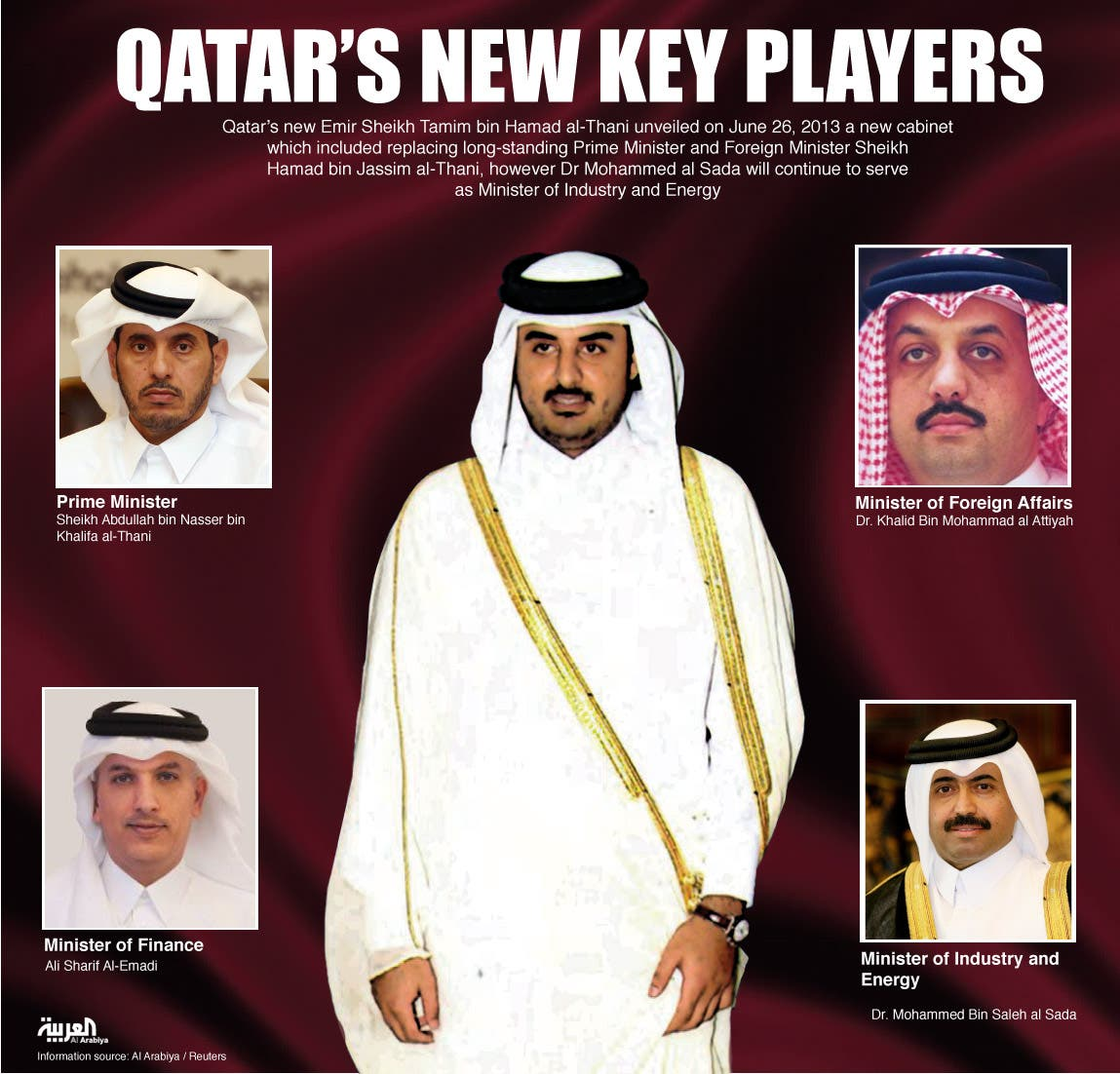 Infographic: Qatar's New key players (Design by Farwa Rizwan / Al Arabiya English)