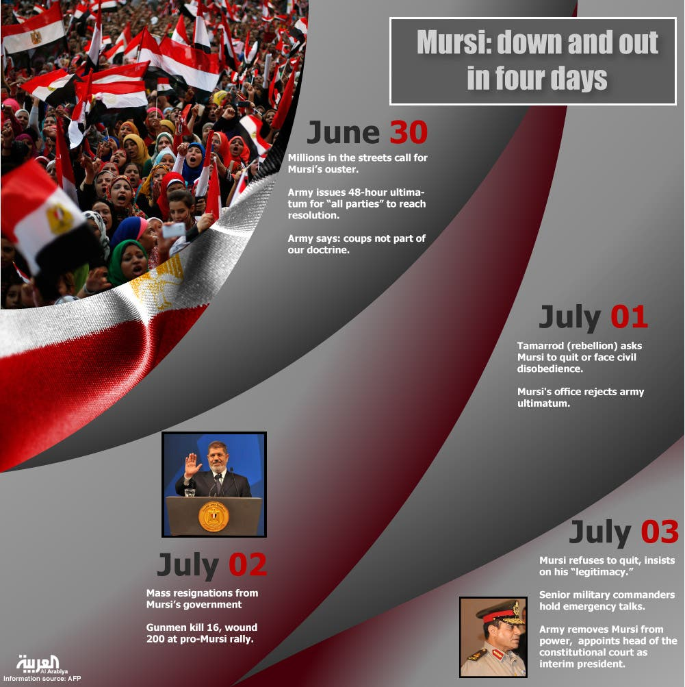 Infographic: Mursi: down and out in four days (Design by Farwa Rizwan / Al Arabiya English)