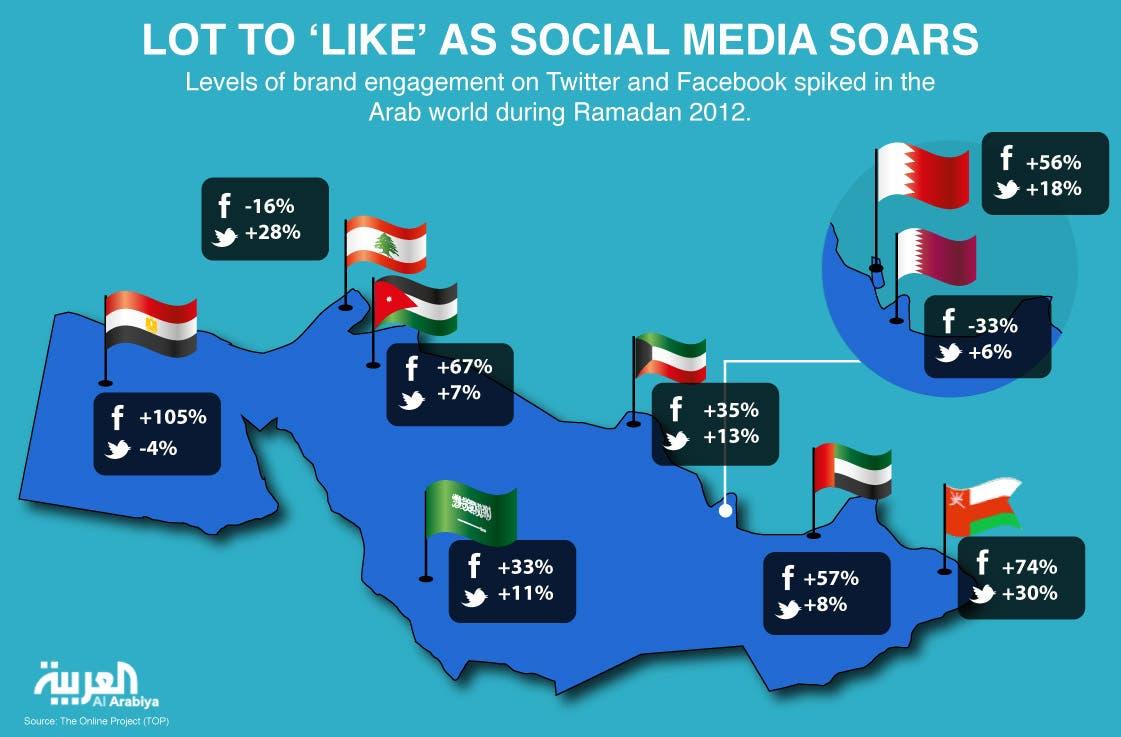Infographic: Lot to 'like' as social media soars (Al Arabiya)