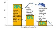 Arab web advertising market set to hit $1bn by 2017