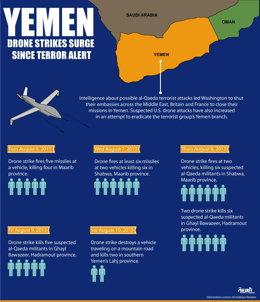 Infographic: Yemen drone strikes surge since terror alert (Design by Farwa Rizwan/ Al Arabiya English)