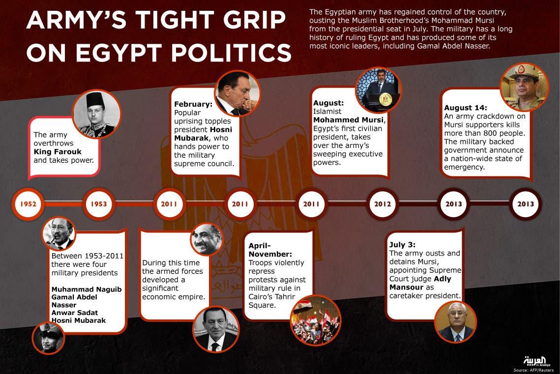 Infographic: Army's tight grip on Egypt's politics (Design by Farwa Rizwan / Al Arabiya English)