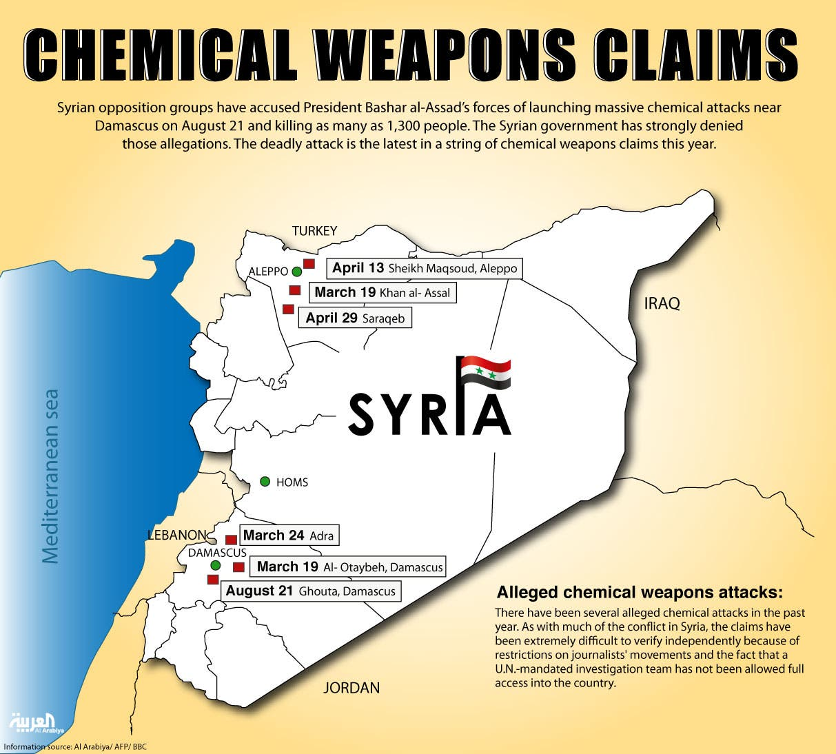 Infographic: Chemical weapons claims (Design by Farwa Rizwan / Al Arabiya English)
