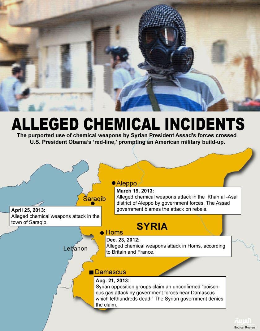 Infographic: Alleged chemical weapons (Design by Farwa Rizwan/ Al Arabiya)