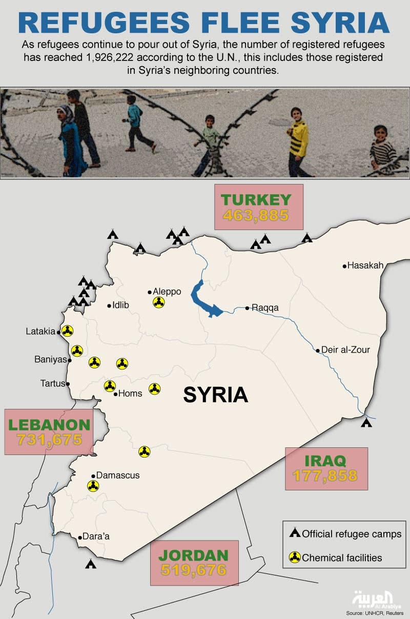 Infographic: Refugees flee Syria (Design by Farwa Rizwan / Al Arabiya)