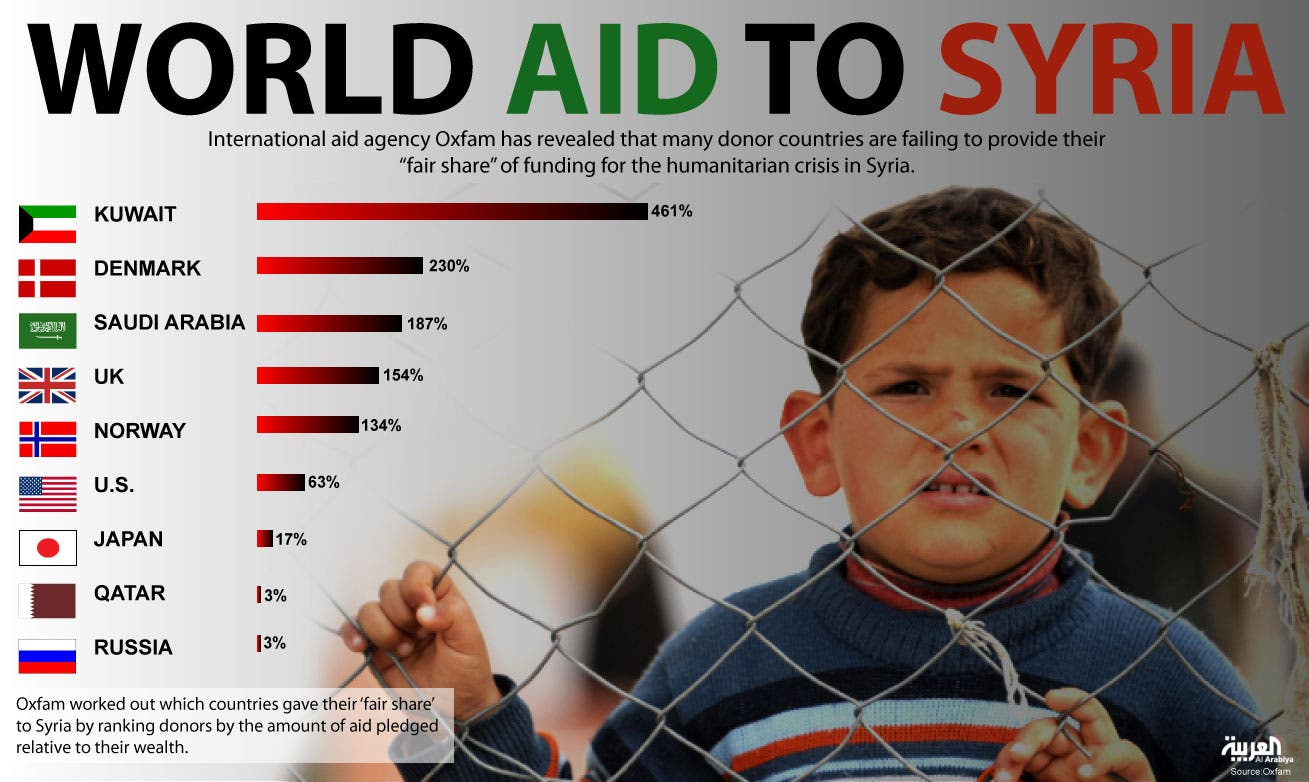 Infographic: World aid to Syria
