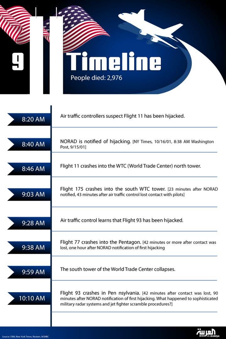 Infographic: 9/11 timeline