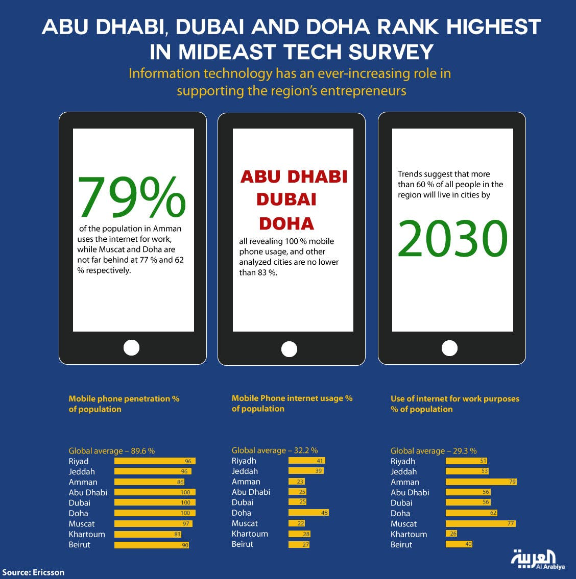 infographic: Abu Dhabi, Dubai and Doha rank highest in Mideast tech survey