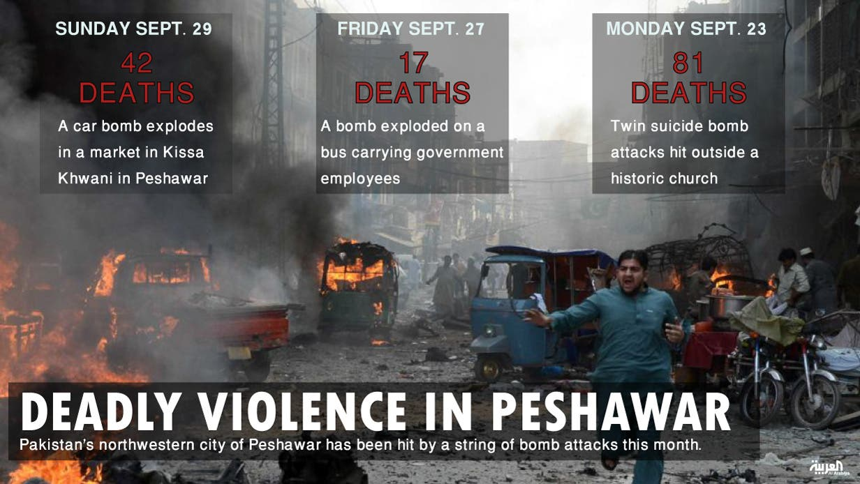 Infographic: Deadly violence in Peshawar