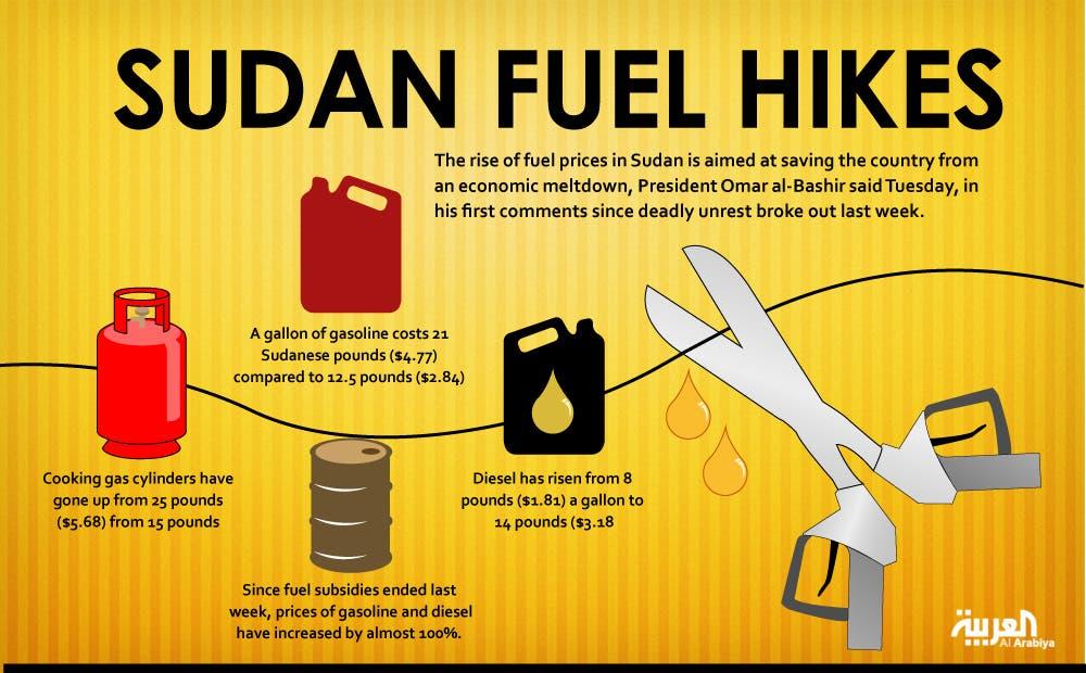 infographicL sudan oil