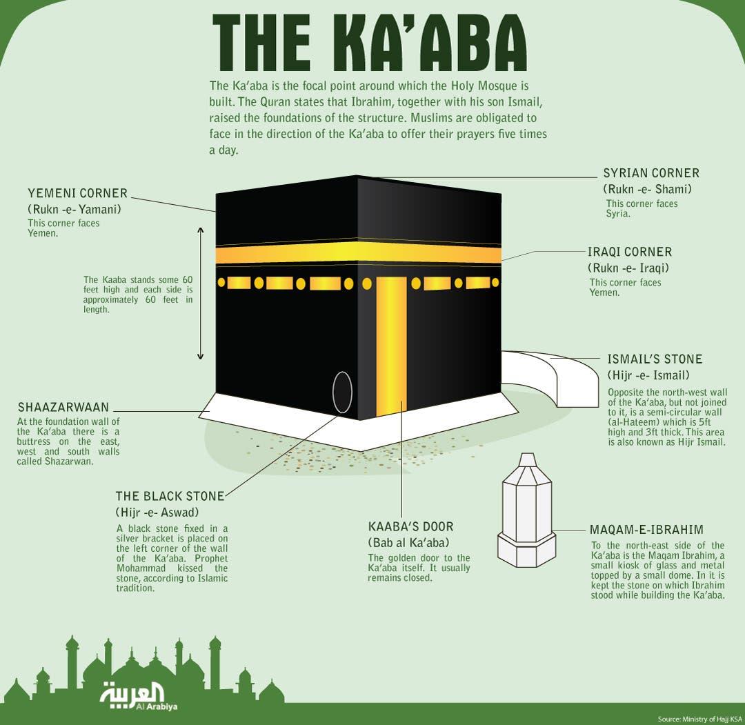 infographic kaaba