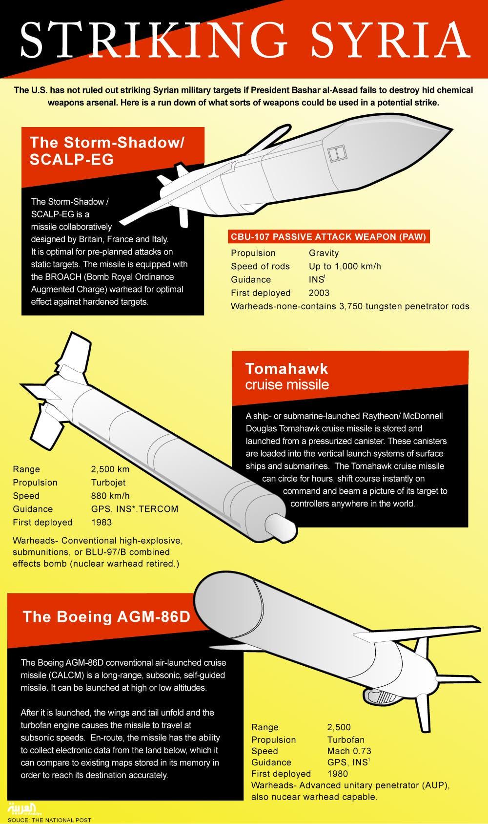 Infographic: Striking Syria