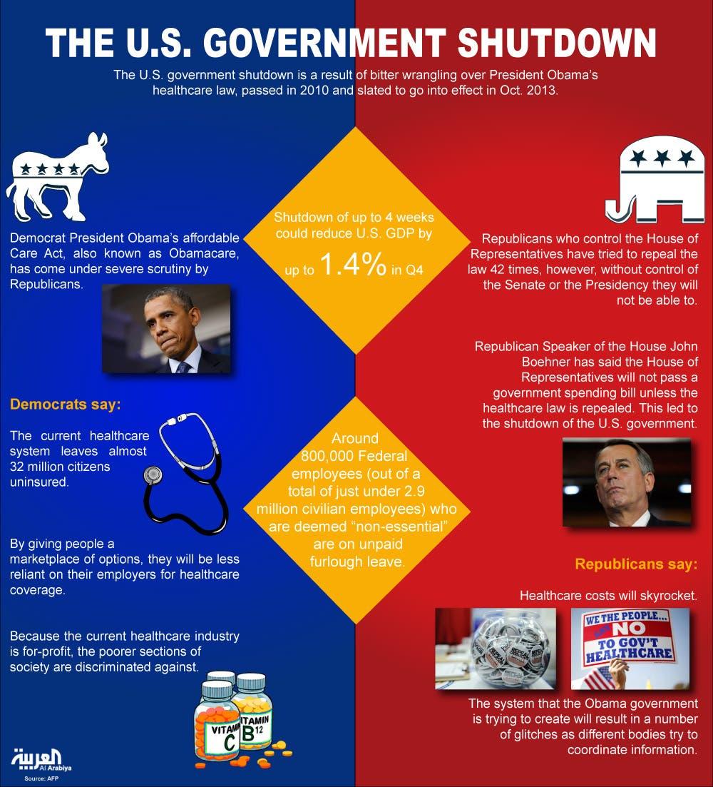 infographic: Us shutdown
