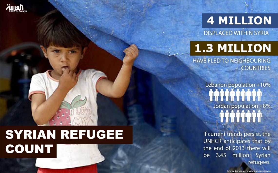 Infographic: Syrian refugee count