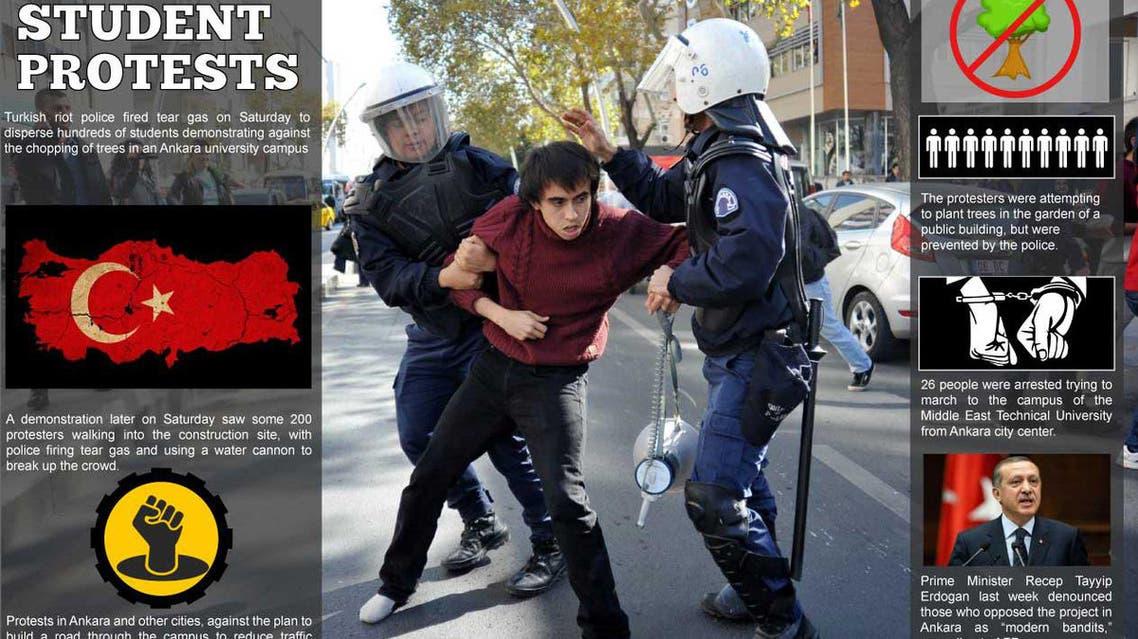 turkey infographic: turkey student protests