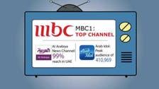 Arab Idol, MBC1 and Al Arabiya top TV charts in the UAE