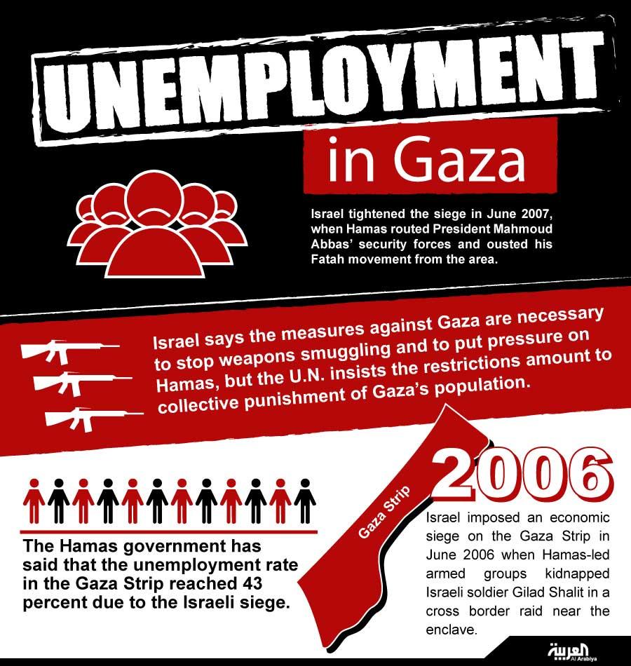 Infographic: Unemployment in Gaza
